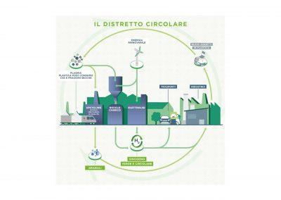 NextChem, la transizione energetica e il modello di distretto circolare